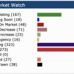 Fayetteville real estate market watch